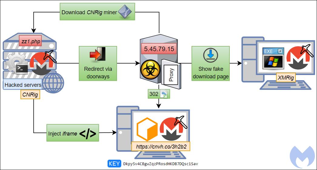 Esquema de la campaña de critpominado contra usuarios finales y servidores detectada por los expertos de Malwarebytes