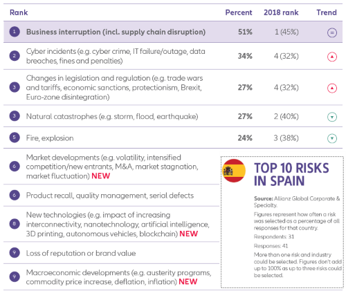Allianz Risk Barometer 2019 Spain