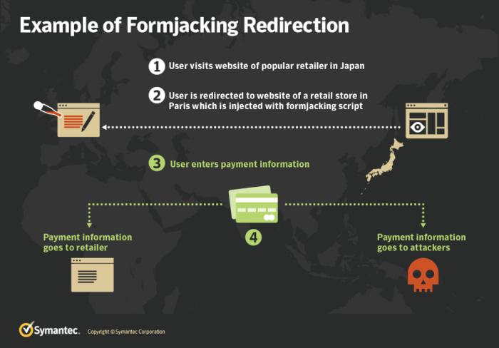 Formjacking: la nueva amenaza que hace temblar a las tiendas on-line 53