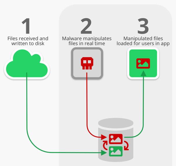 Piratas informáticos pueden manipular los archivos multimedia de WhatsApp
