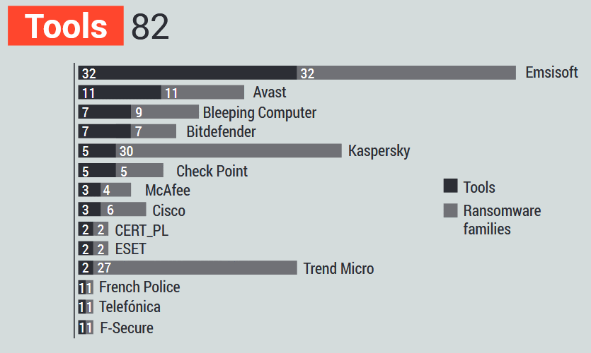 No More Ransom ya ha evitado el pago de 108 millones de euros a los cibercriminales 51