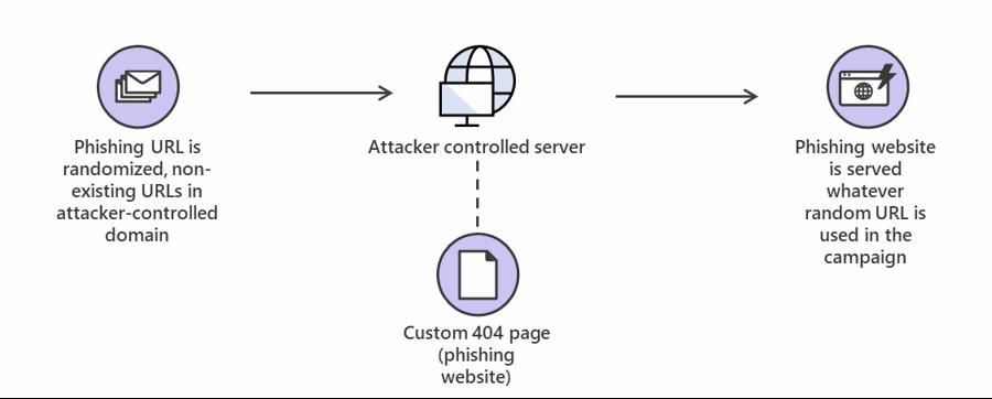 técnicas de phishing