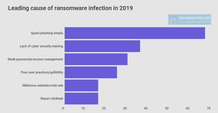 WannaCry encabezó las infecciones por ransomware en 2019 50