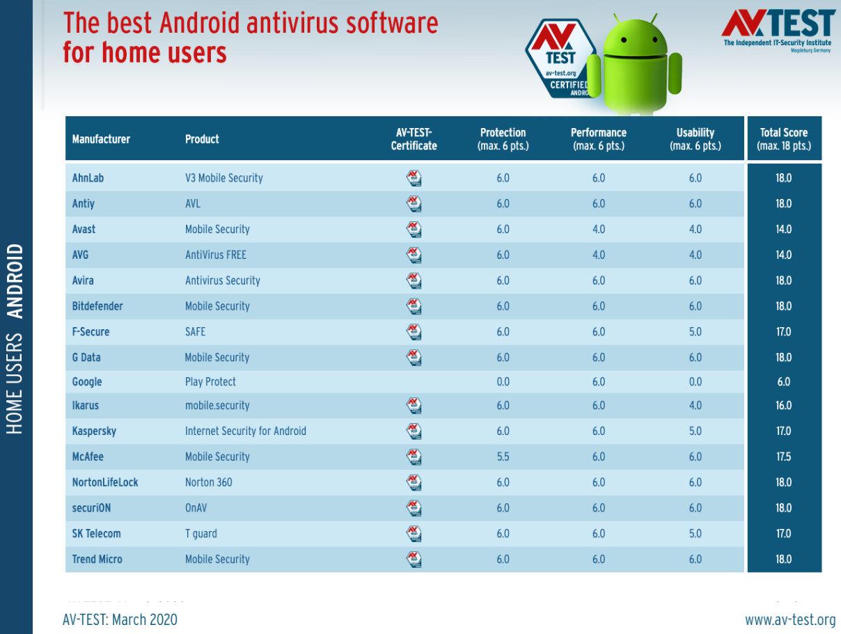 antivirus en smartphones