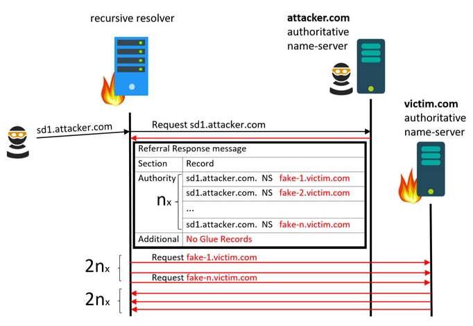Una vulnerabilidad del protocolo DNS permite lanzar ataques DDoS a gran escala 51