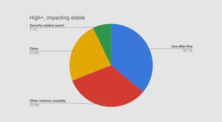 vulnerabilidades de Chrome