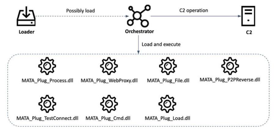 marco de malware MATA