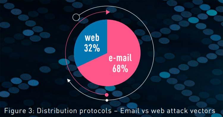 Gráfico distribución malware email web