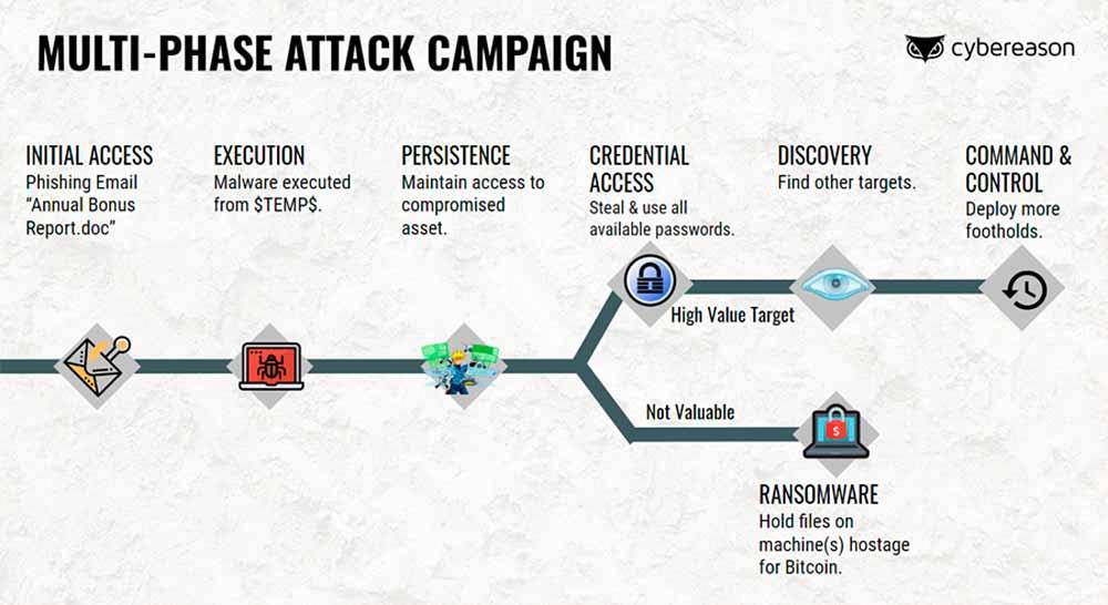 Cybereason: ¿quieres ver cómo se lleva a cabo un ataque de ransomware?
