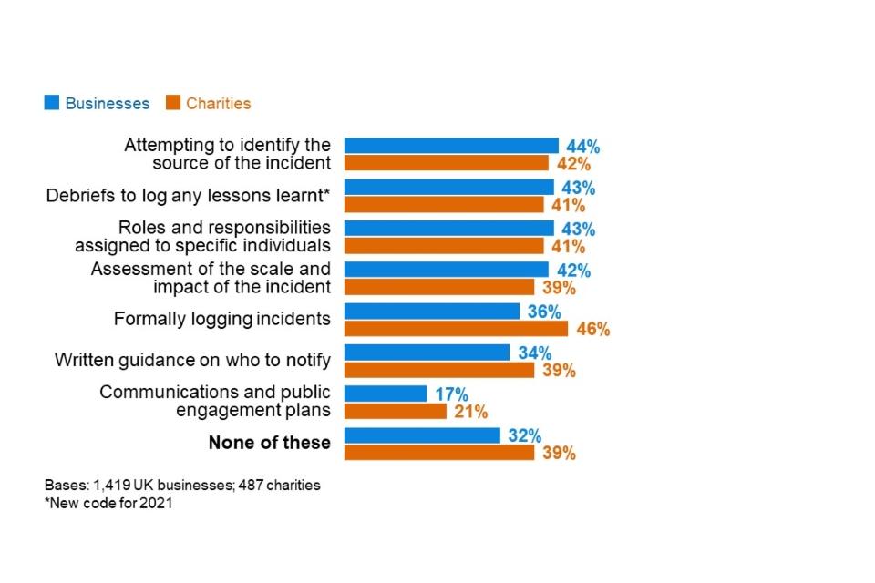 Una de cada tres empresas no toma medidas tras un ciberataque