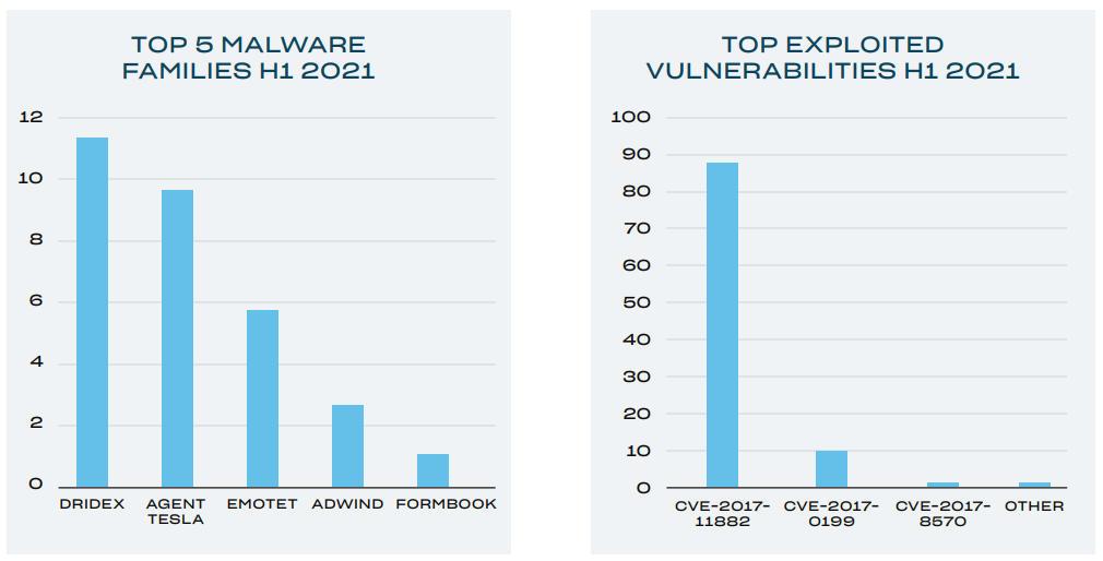 HP publica el informe global Threat Insights, confirmando la creciente problemática en ciberseguridad 51