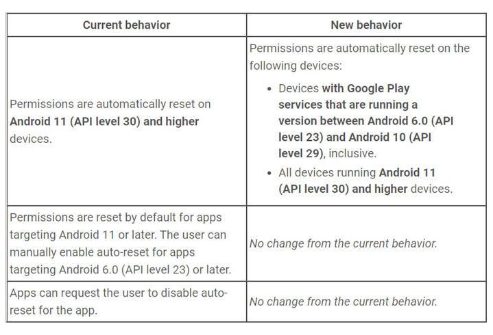 Google restablecerá automáticamente los permisos de aplicaciones de Android 47